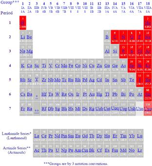 Conférences D\\'enseignement 2015 2015
